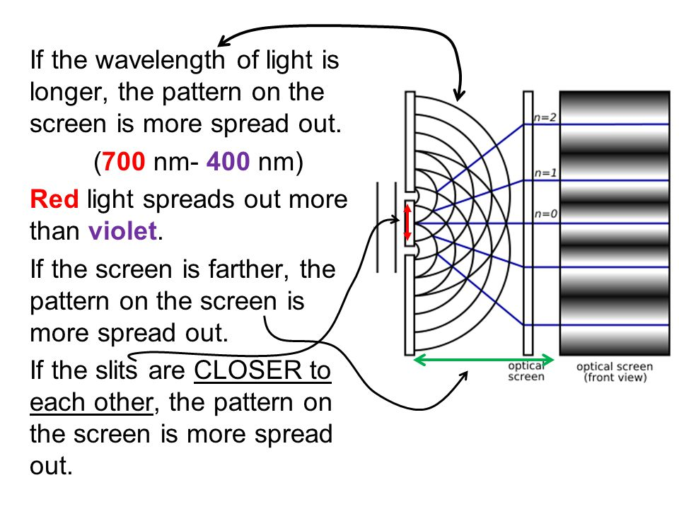 If the wavelength of light is longer, the pattern on the screen is more spread out. (700 nm- 400 nm) Red light spreads out more than violet. If the sc