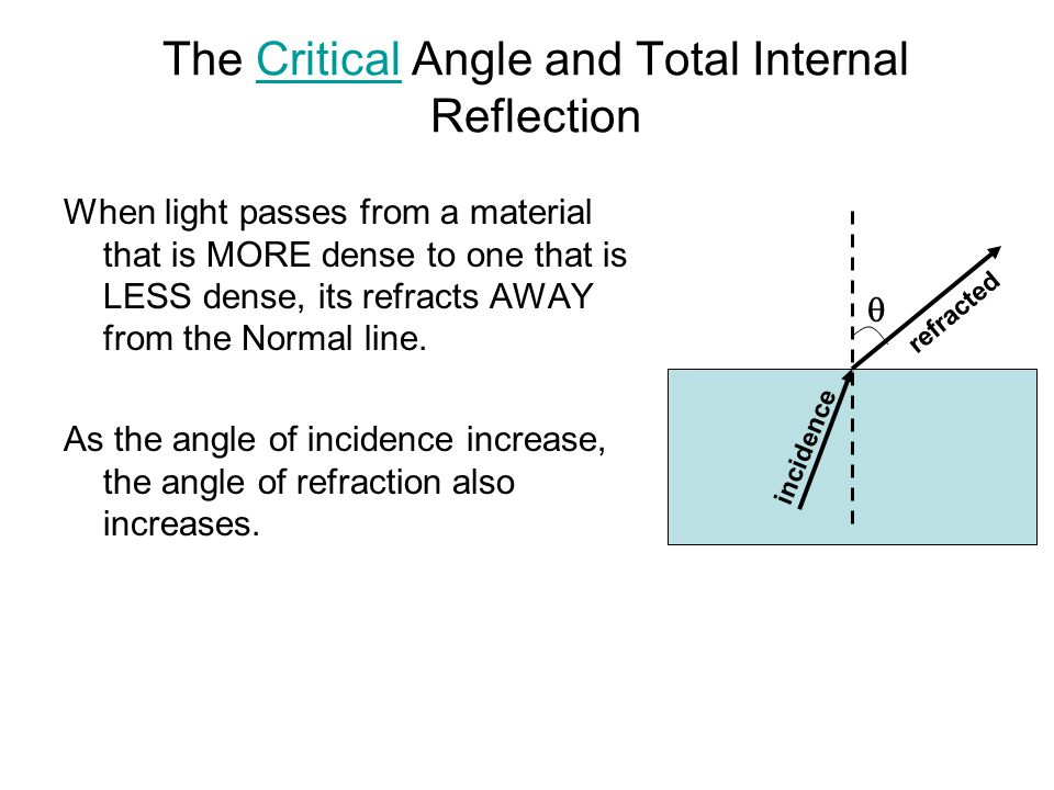 The Critical Angle and Total Internal ReflectionCritical  incidence refracted When light passes from a material that is MORE dense to one that is LES