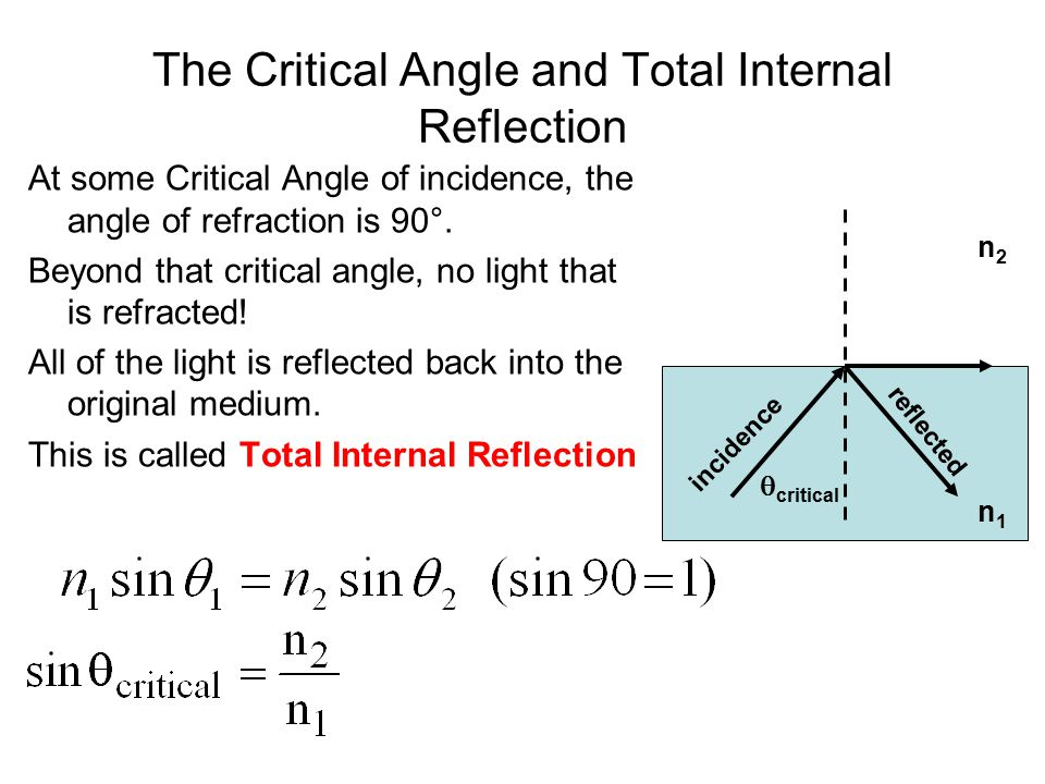The Critical Angle and Total Internal Reflection At some Critical Angle of incidence, the angle of refraction is 90°. Beyond that critical angle, no l