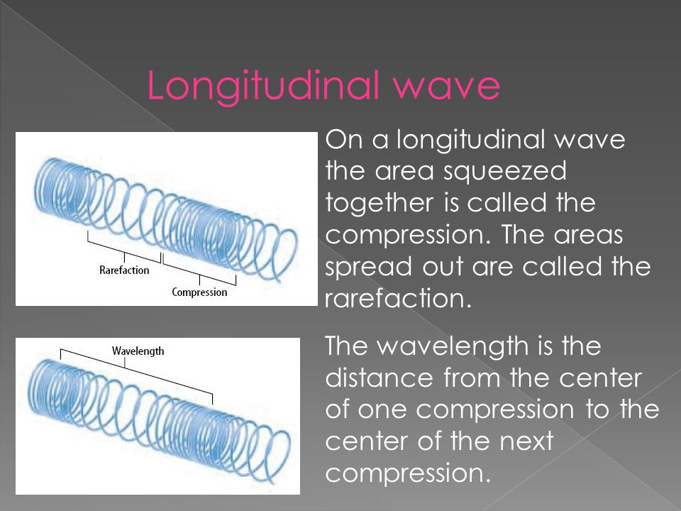 Longitudinal wave On a longitudinal wave the area squeezed together is called the compression. The areas spread out are called the rarefaction. The wa