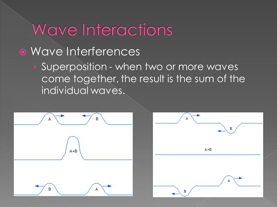  Wave Interferences › Superposition - when two or more waves come together, the result is the sum of the individual waves.