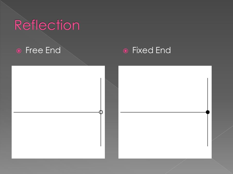  Free End  Fixed End