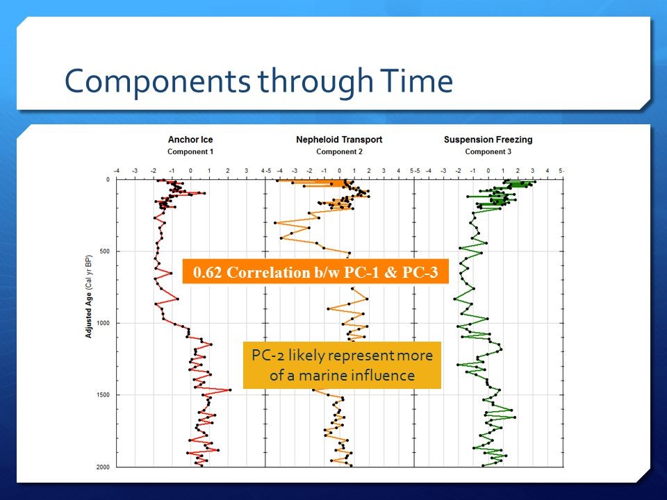 Components through Time 0.62 Correlation b/w PC-1 & PC-3 PC-2 likely represent more of a marine influence