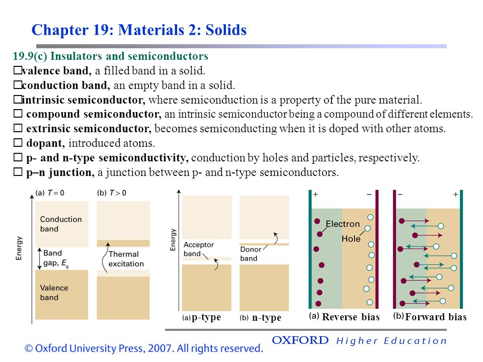 Chapter 19: Materials 2: Solids 19.9(c) Insulators and semiconductors  valence band, a filled band in a solid.  conduction band, an empty band in a