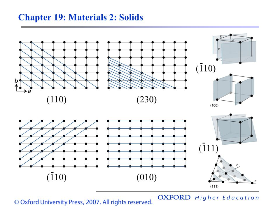 Chapter 19: Materials 2: Solids (110)(230) (010)(110) (111)