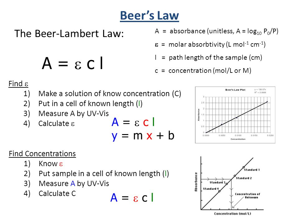 The Beer-Lambert Law: A = absorbance (unitless, A = log 10 P 0 /P)  = molar absorbtivity (L mol -1 cm -1 ) l = path length of the sample (cm) c = concentration (mol/L or M) Beer's Law Find  1)Make a solution of know concentration (C) 2)Put in a cell of known length (l) 3)Measure A by UV-Vis 4)Calculate  A =  c l Find Concentrations 1)Know  2)Put sample in a cell of known length (l) 3)Measure A by UV-Vis 4)Calculate C A =  c l y = m x + b