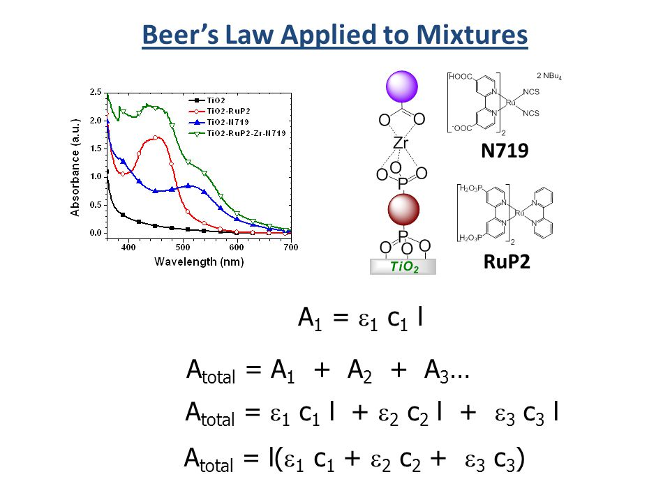 RuP2 N719 Beer's Law Applied to Mixtures A total = A 1 + A 2 + A 3 … A total =  1 c 1 l +  2 c 2 l +  3 c 3 l A total = l(  1 c 1 +  2 c 2 +  3 c 3 ) A 1 =  1 c 1 l
