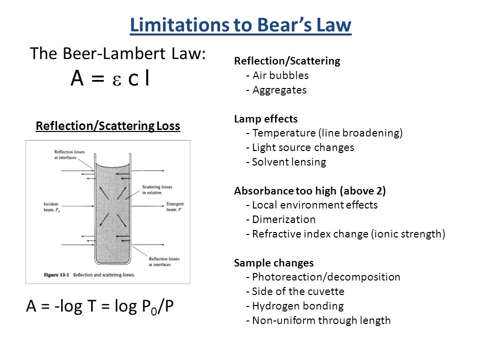 Limitations to Bear's Law Reflection/Scattering Loss The Beer-Lambert Law: A =  c l A = -log T = log P 0 /P Reflection/Scattering - Air bubbles - Aggregates Lamp effects - Temperature (line broadening) - Light source changes - Solvent lensing Absorbance too high (above 2) - Local environment effects - Dimerization - Refractive index change (ionic strength) Sample changes - Photoreaction/decomposition - Side of the cuvette - Hydrogen bonding - Non-uniform through length