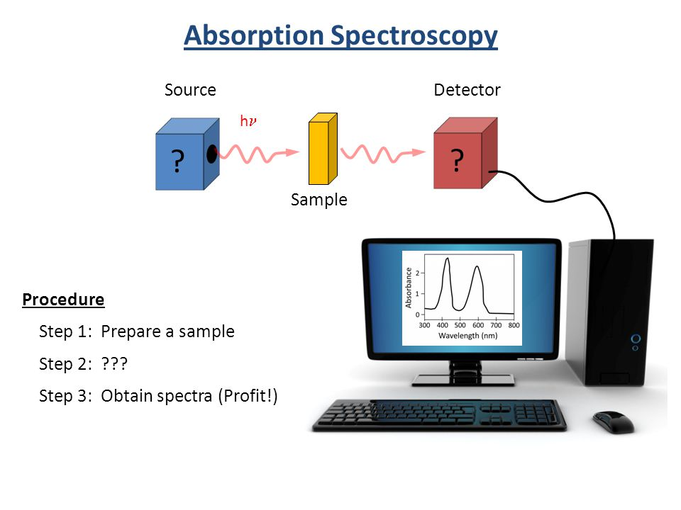 Source h Sample Detector Absorption Spectroscopy ? ? Procedure Step 1: Prepare a sample Step 2: ??? Step 3: Obtain spectra (Profit!)