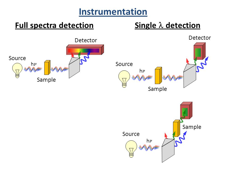 Sample Instrumentation Source h Sample Detector Source h Sample Detector Full spectra detection Single  detection Source h