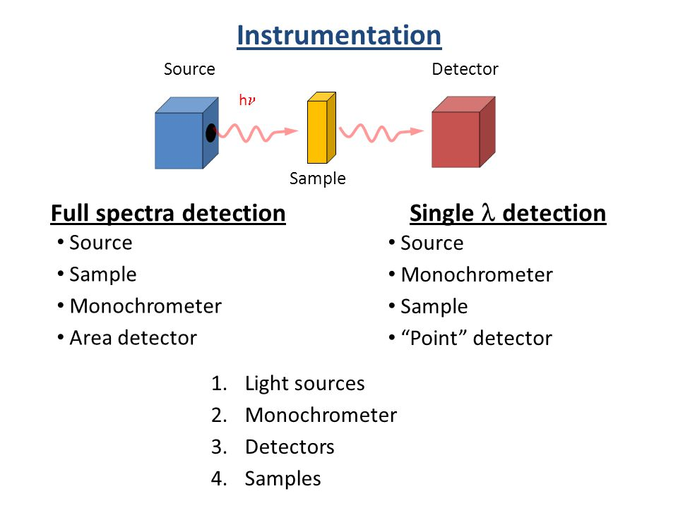 Instrumentation Source h Sample Detector Full spectra detection Single  detection Source Sample Monochrometer Area detector Source Monochrometer Sample Point detector 1.Light sources 2.Monochrometer 3.Detectors 4.Samples