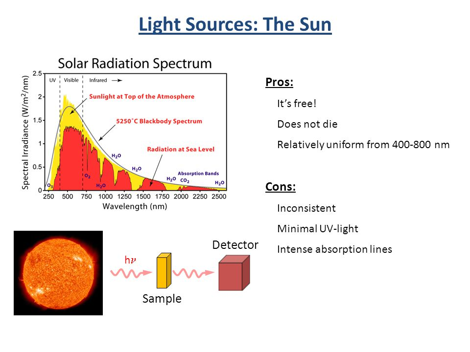 Light Sources: The Sun h Sample Detector Pros: It's free! Does not die Relatively uniform from 400-800 nm Cons: Inconsistent Minimal UV-light Intense