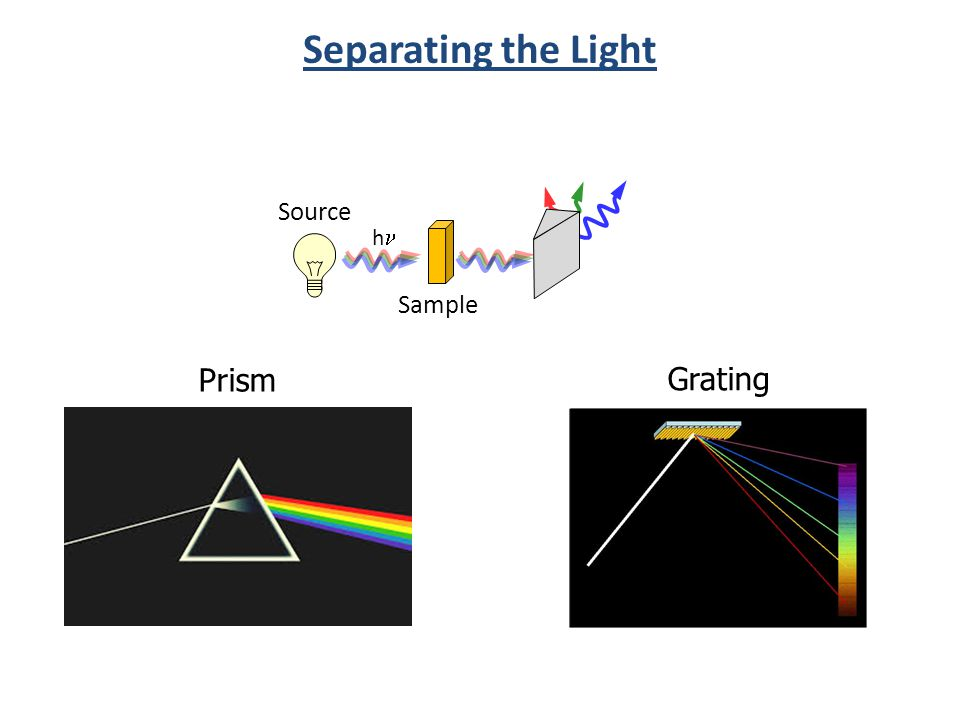 Separating the Light Prism Grating Source h Sample
