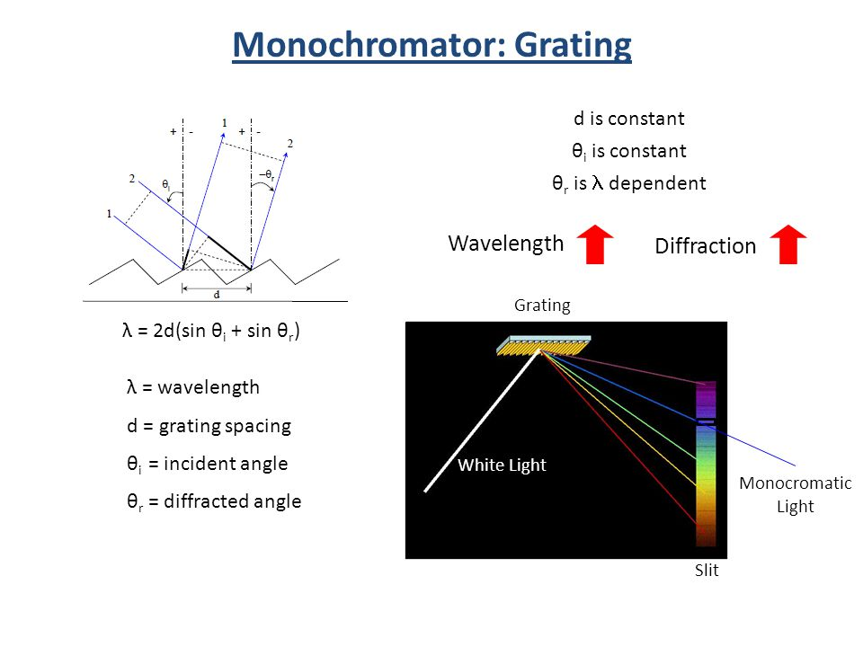 Wavelength Diffraction White Light Grating Slit Monocromatic Light λ = 2d(sin θ i + sin θ r ) λ = wavelength d = grating spacing θ i = incident angle