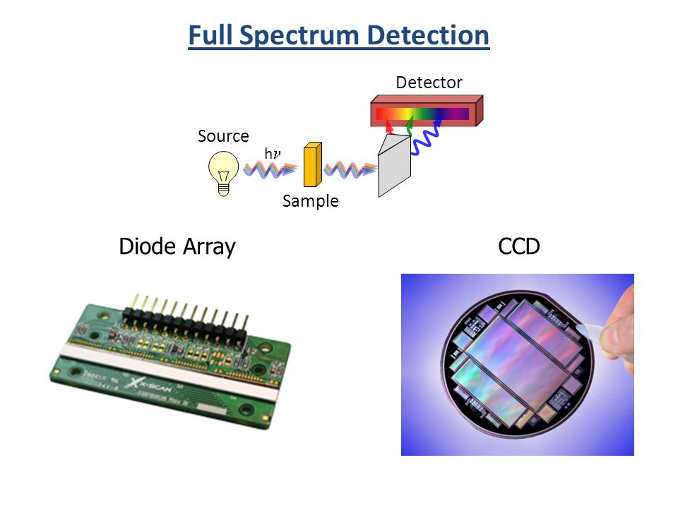 Source h Sample Detector Full Spectrum Detection CCD Diode Array