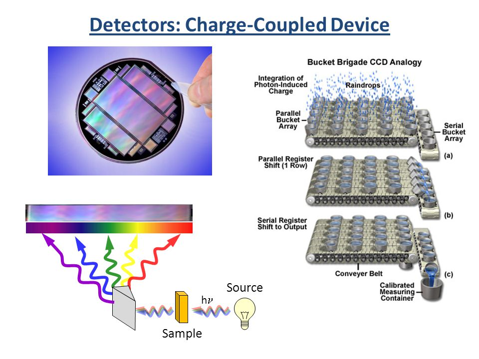 Detectors: Charge-Coupled Device Source h Sample