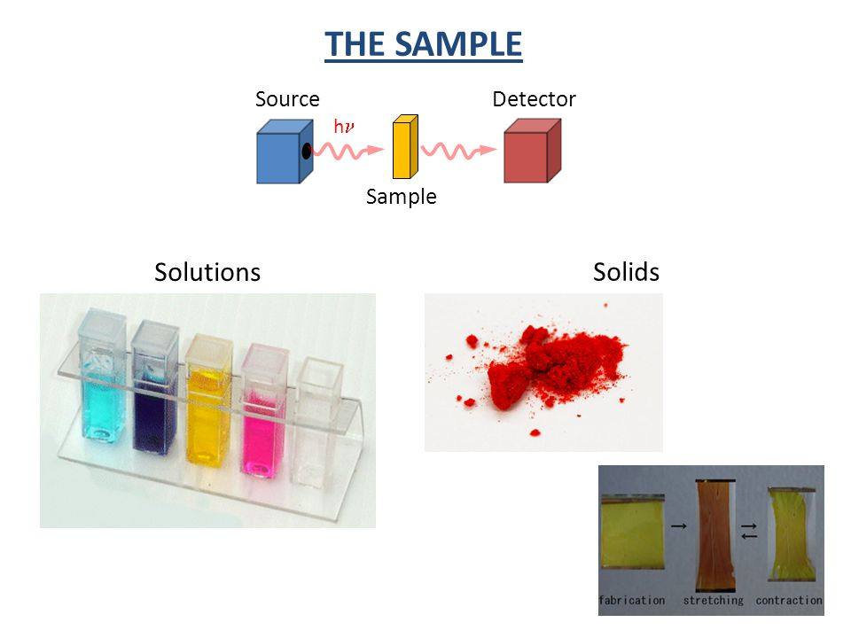 THE SAMPLE Source h Sample Detector Solutions Solids