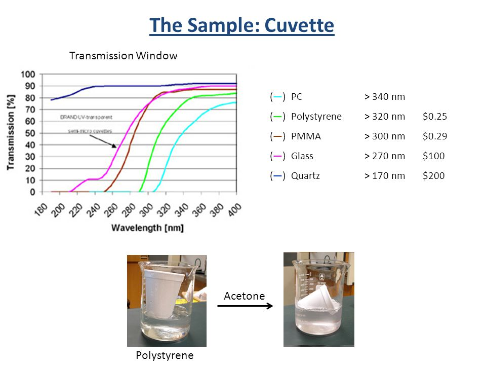 The Sample: Cuvette Transmission Window (—) PC> 340 nm (—) Polystyrene> 320 nm $0.25 (—) PMMA> 300 nm $0.29 (—) Glass> 270 nm $100 (—) Quartz> 170 nm $200 Acetone Polystyrene