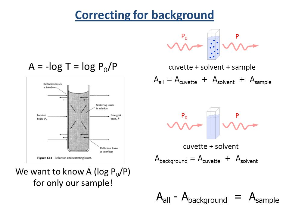 Correcting for background A = -log T = log P 0 /P P0P0 cuvette + solvent + sample We want to know A (log P 0 /P) for only our sample! A all = A cuvett