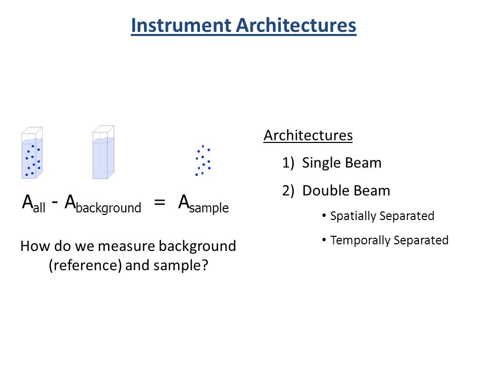 Instrument Architectures A all - A background = A sample How do we measure background (reference) and sample.