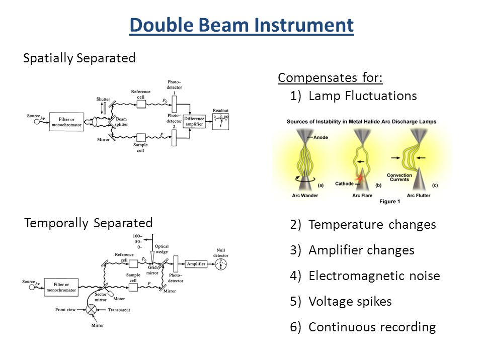 Compensates for: 1) Lamp Fluctuations 2) Temperature changes 3) Amplifier changes 4) Electromagnetic noise 5) Voltage spikes 6) Continuous recording Double Beam Instrument Spatially Separated Temporally Separated