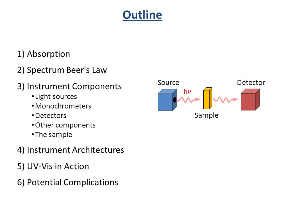 Outline 1) Absorption 2) Spectrum Beer's Law 3) Instrument Components Light sources Monochrometers Detectors Other components The sample 4) Instrument