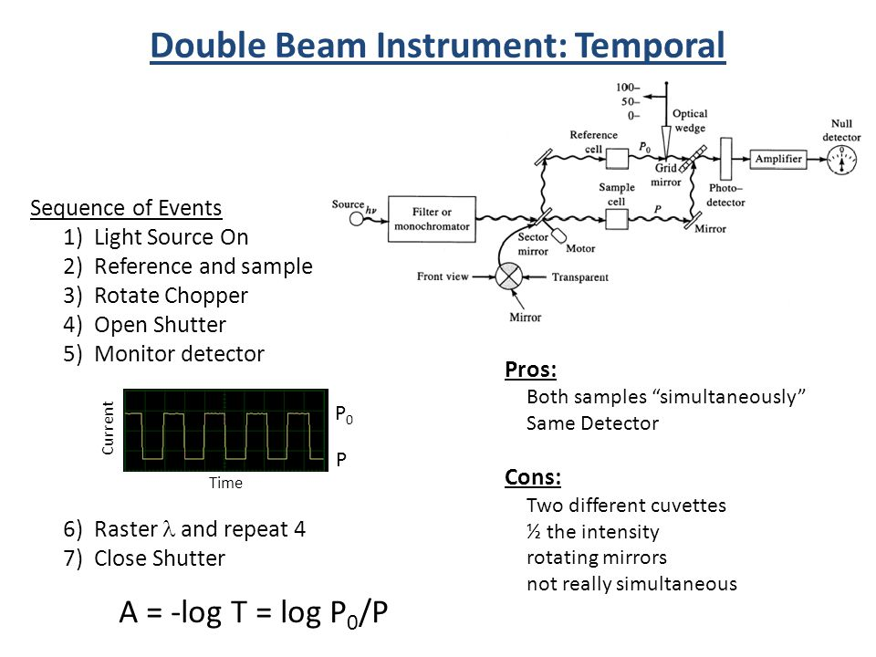 Double Beam Instrument: Temporal Sequence of Events 1) Light Source On 2) Reference and sample 3) Rotate Chopper 4) Open Shutter 5) Monitor detector 6) Raster and repeat 4 7) Close Shutter A = -log T = log P 0 /P Pros: Both samples simultaneously Same Detector Cons: Two different cuvettes ½ the intensity rotating mirrors not really simultaneous P0P0 P Time Current