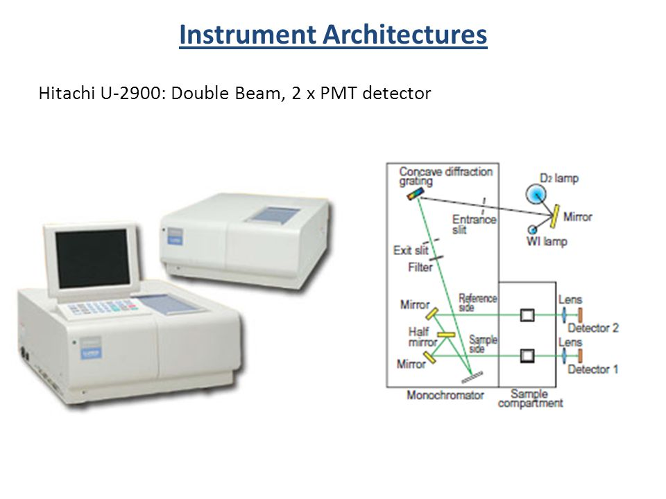 Instrument Architectures Hitachi U-2900: Double Beam, 2 x PMT detector