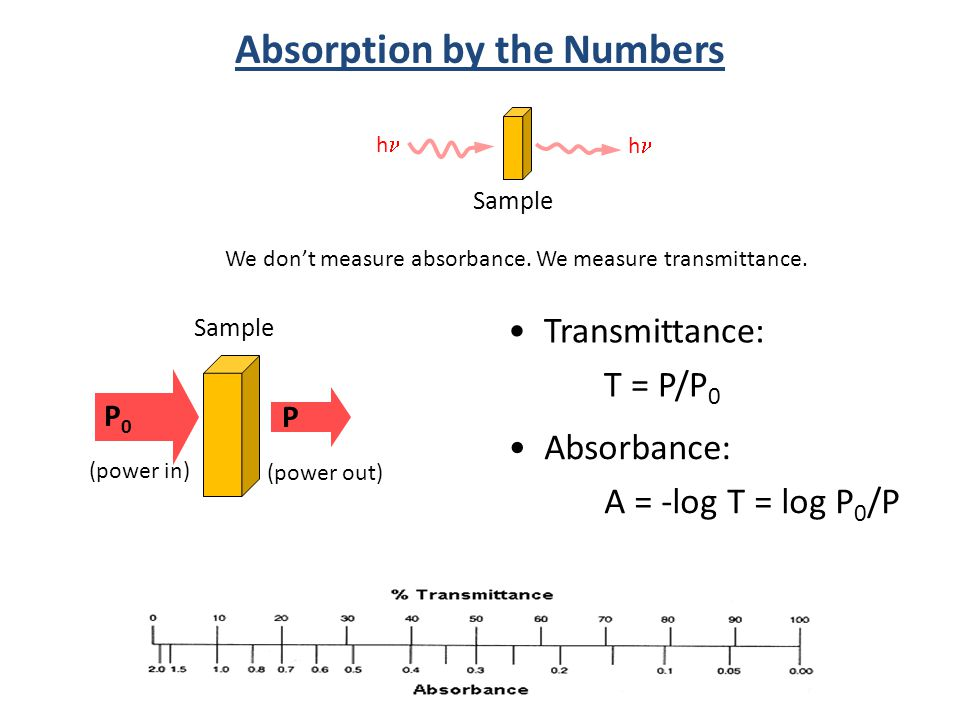 Absorption by the Numbers h Sample Transmittance: T = P/P 0 Absorbance: A = -log T = log P 0 /P h P0P0 Sample (power in) P (power out) We don't measure absorbance.