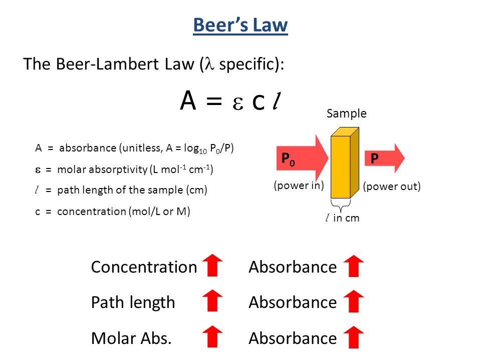 The Beer-Lambert Law ( specific): A = absorbance (unitless, A = log 10 P 0 /P)  = molar absorptivity (L mol -1 cm -1 ) l = path length of the sample