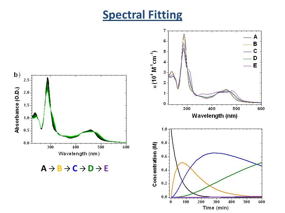 A  B  C  D  EA  B  C  D  E Spectral Fitting