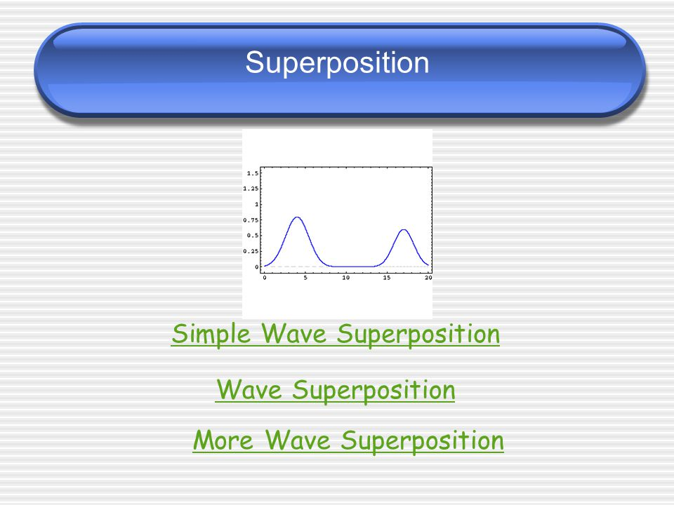 Superposition and Interference Destructive Interference - The superposition of waves with displacements in the opposite direction.