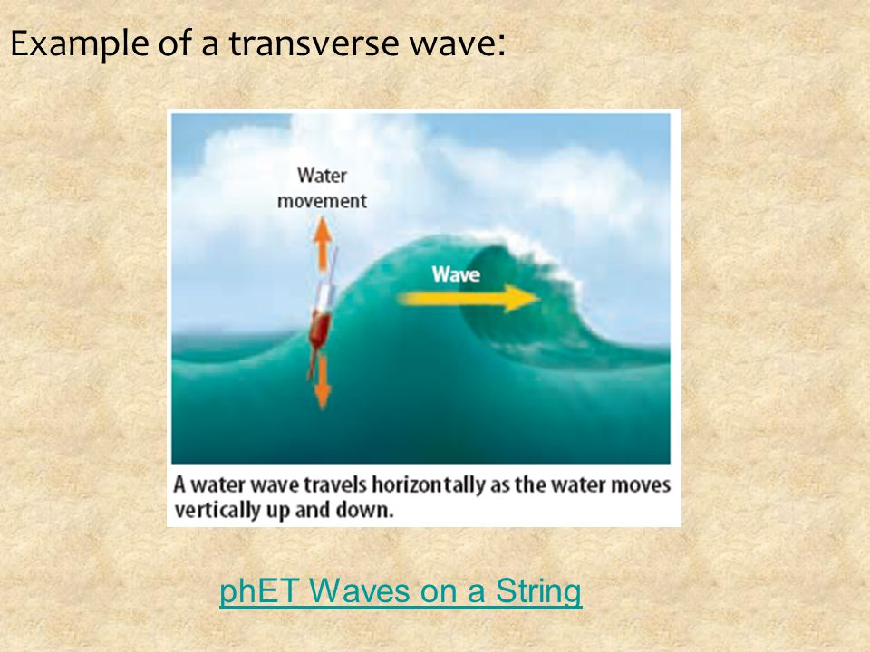 Sound Waves are compressional waves Sound travels as vibrations moving through the air as a compressional wave.