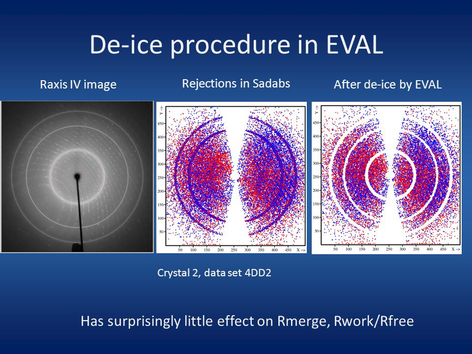 De-ice procedure in EVAL abc Crystal 2, data set 4DD2 Raxis IV image Rejections in Sadabs After de-ice by EVAL Has surprisingly little effect on Rmerge, Rwork/Rfree