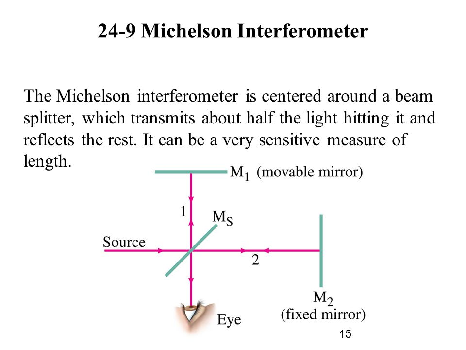 24-9 Michelson Interferometer The Michelson interferometer is centered around a beam splitter, which transmits about half the light hitting it and reflects the rest.