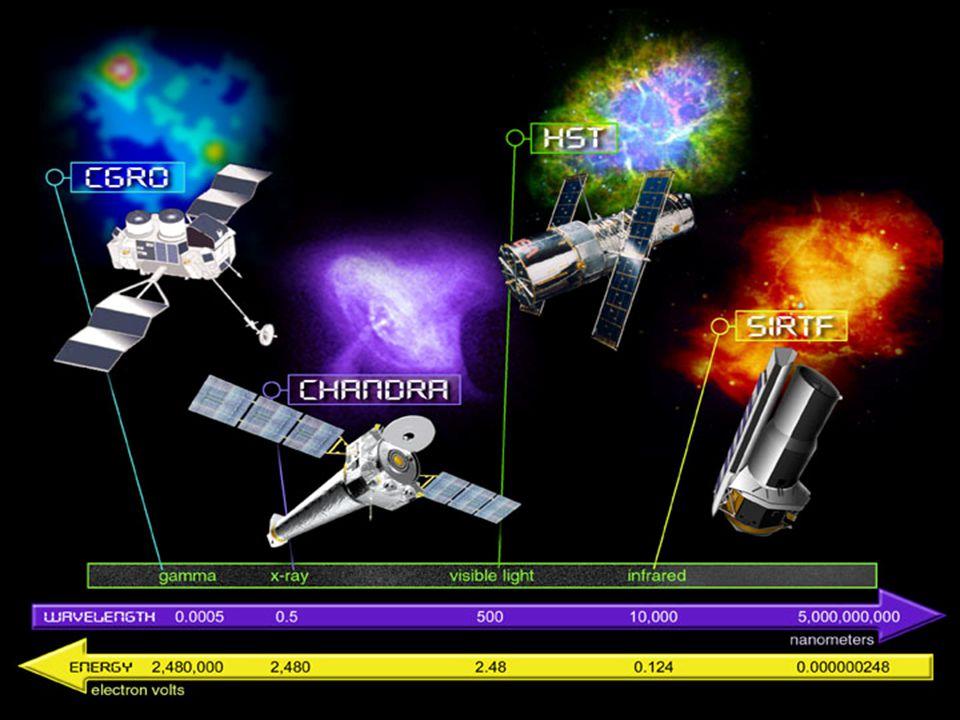 Martin Elvis, Chandra X-ray Center Chandra: Revolution through Resolution