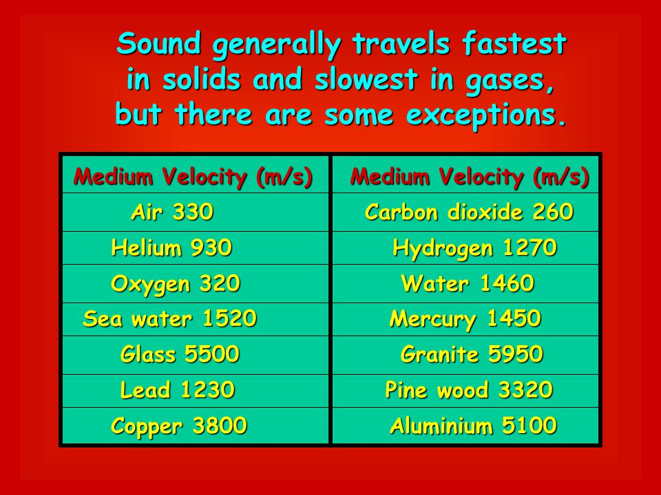 The velocity of sound in air depends on the air temperature. The speed of sound in dry air is 331.5 m/s at 0 º C. This speed increases with temperatur