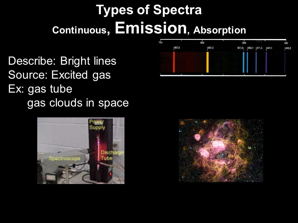 Types of Spectra Continuous, Emission, Absorption Describe: Bright lines Source: Excited gas Ex: gas tube gas clouds in space