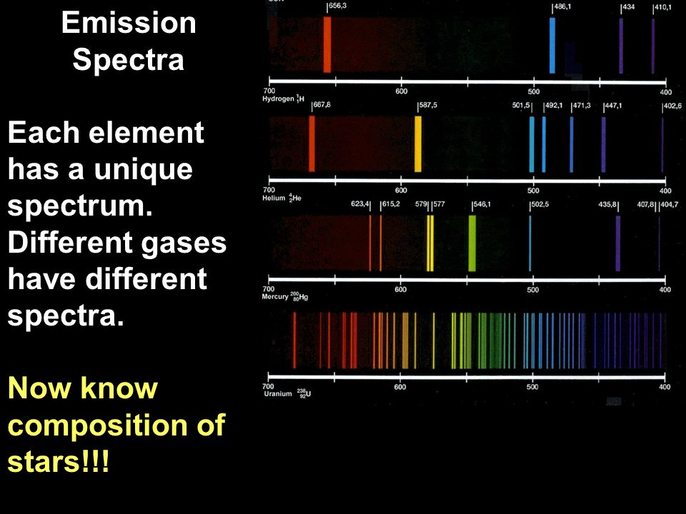 Spectra Emission Spectra Each element has a unique spectrum.