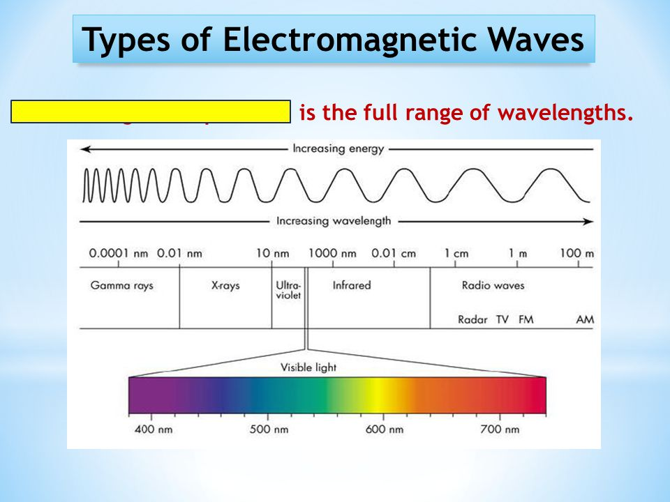 Types of Electromagnetic Waves Electromagnetic Spectrum is the full range of wavelengths.