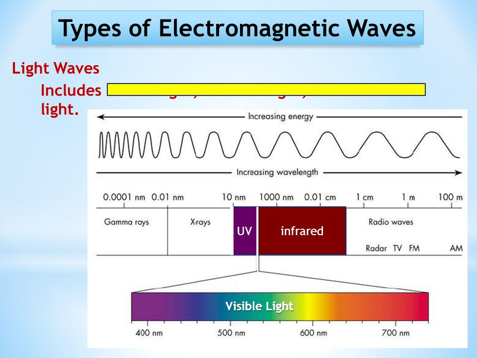 Types of Electromagnetic Waves Light Waves Includes visible light, infrared light, and ultraviolet light. UVinfrared Visible Light