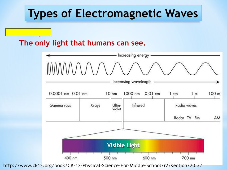 Types of Electromagnetic Waves Visible Light The only light that humans can see. Visible Light http://www.ck12.org/book/CK-12-Physical-Science-For-Mid