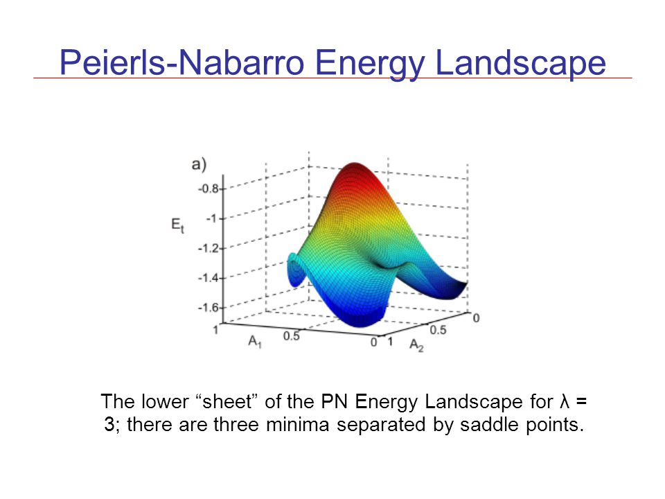 Peierls-Nabarro Energy Landscape The lower sheet of the PN Energy Landscape for λ = 3; there are three minima separated by saddle points.