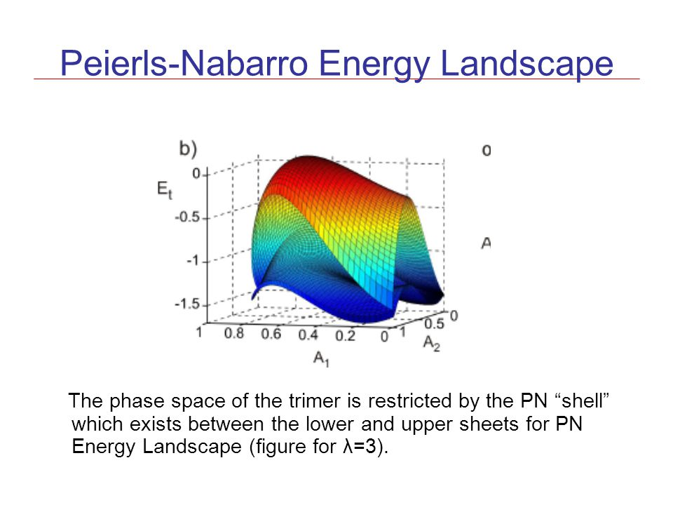 "Peierls-Nabarro Energy Landscape The phase space of the trimer is restricted by the PN ""shell"" which exists between the lower and upper sheets for PN"