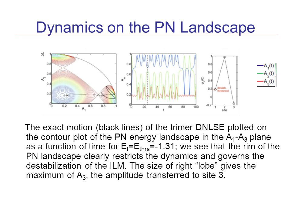 Dynamics on the PN Landscape The exact motion (black lines) of the trimer DNLSE plotted on the contour plot of the PN energy landscape in the A 1 -A 3