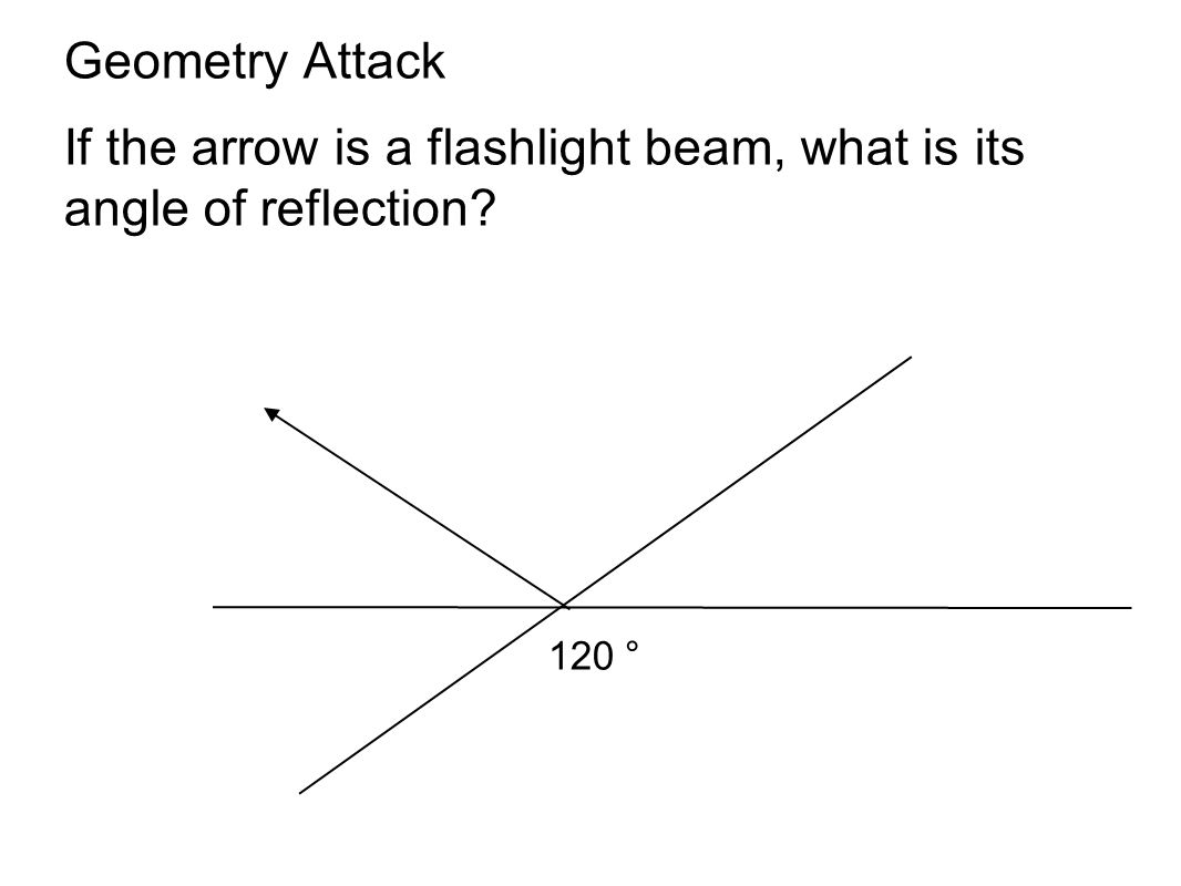 Geometry Attack If the arrow is a flashlight beam, what is its angle of reflection? 120 °