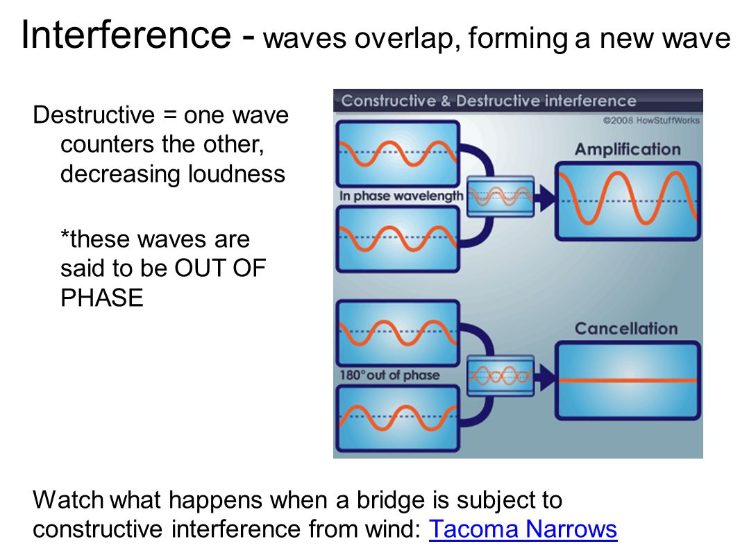 Interference - waves overlap, forming a new wave Destructive = one wave counters the other, decreasing loudness *these waves are said to be OUT OF PHA