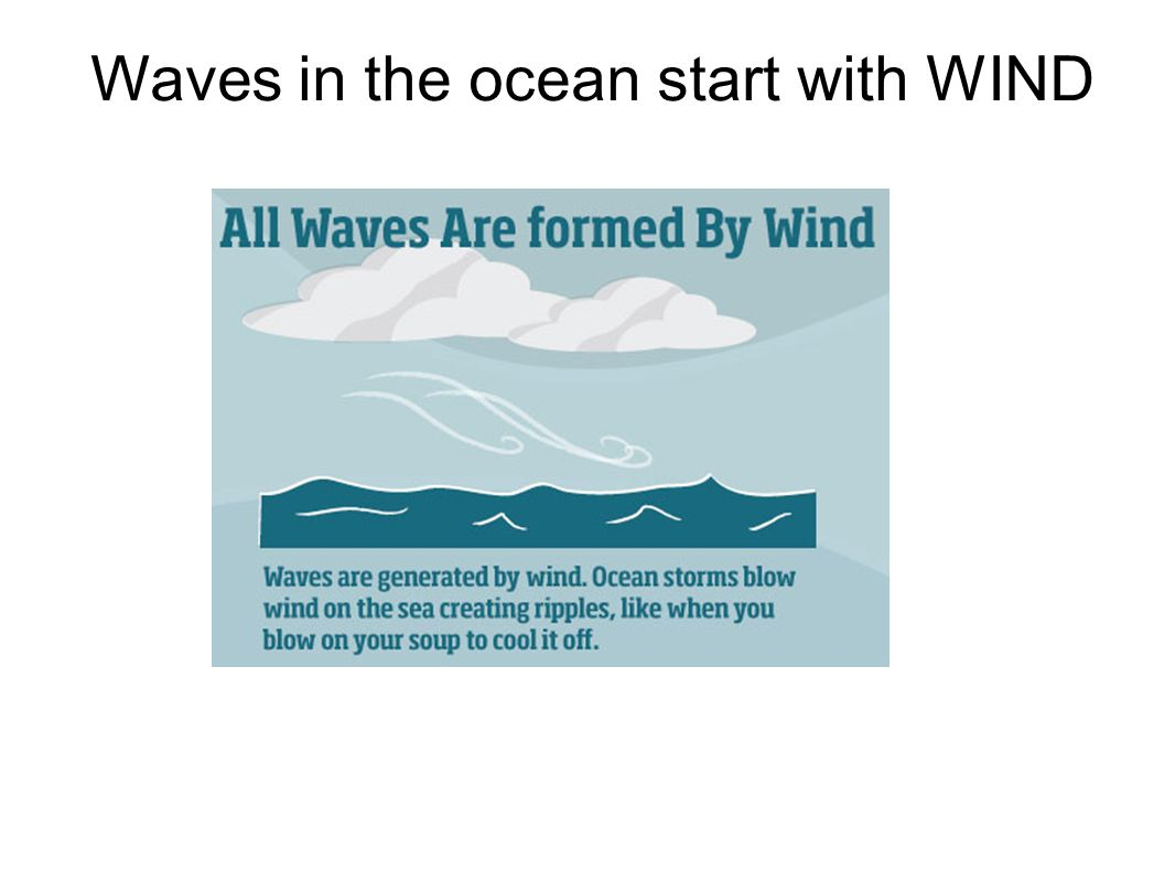 Standing Waves - waves are traveling in opposite directions with the same wavelength and amplitude This is difficult to visualize, so lets watch the video of a standing wave being formed in a tank.