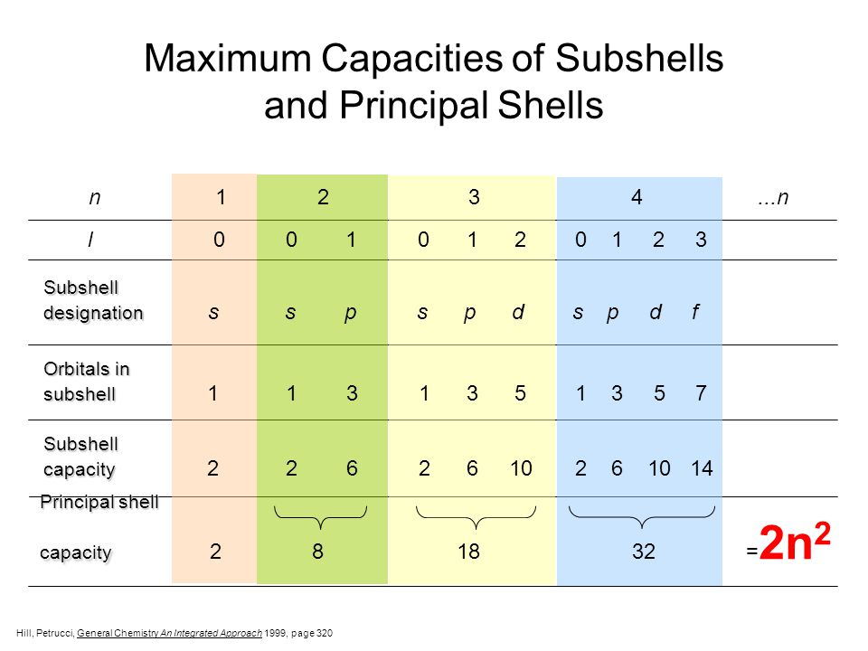 Maximum Capacities of Subshells and Principal Shells n 1 2 3 4...n l 0 0 1 0 1 2 0 1 2 3 Subshell designation designation s s p s p d s p d f Orbitals in subshell subshell 1 1 3 1 3 5 1 3 5 7 Subshell capacity capacity 2 2 6 2 6 10 2 6 10 14 Principal shell capacity capacity 2 8 18 32 = 2n 2 Hill, Petrucci, General Chemistry An Integrated Approach  1999, page 320