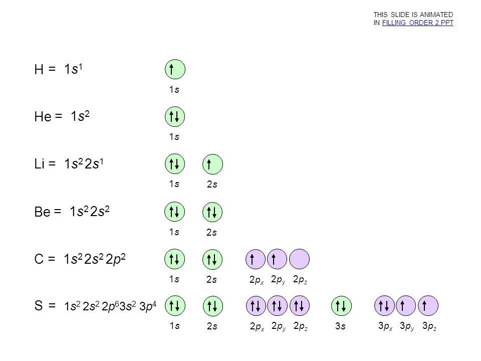 H = 1s 1 1s1s He = 1s 2 1s1s Li = 1s 2 2s 1 1s1s 2s2s Be = 1s 2 2s 2 1s1s 2s2s C = 1s 2 2s 2 2p 2 1s1s 2s2s 2px2px 2py2py 2pz2pz S = 1s 2 2s 2 2p 6 3s